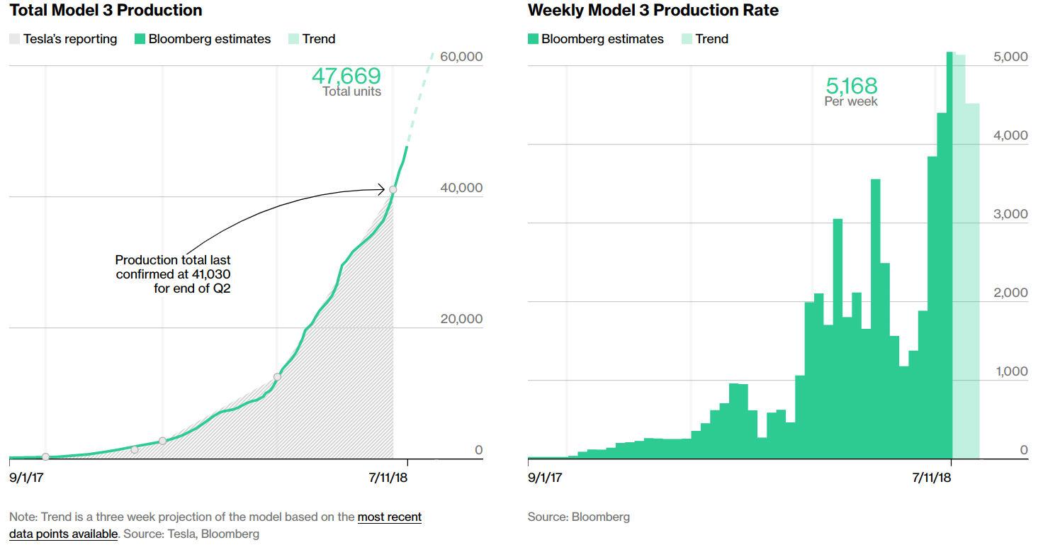 Bloomberg Model 3 Tracker As Of 7 11 2018 Teslarati