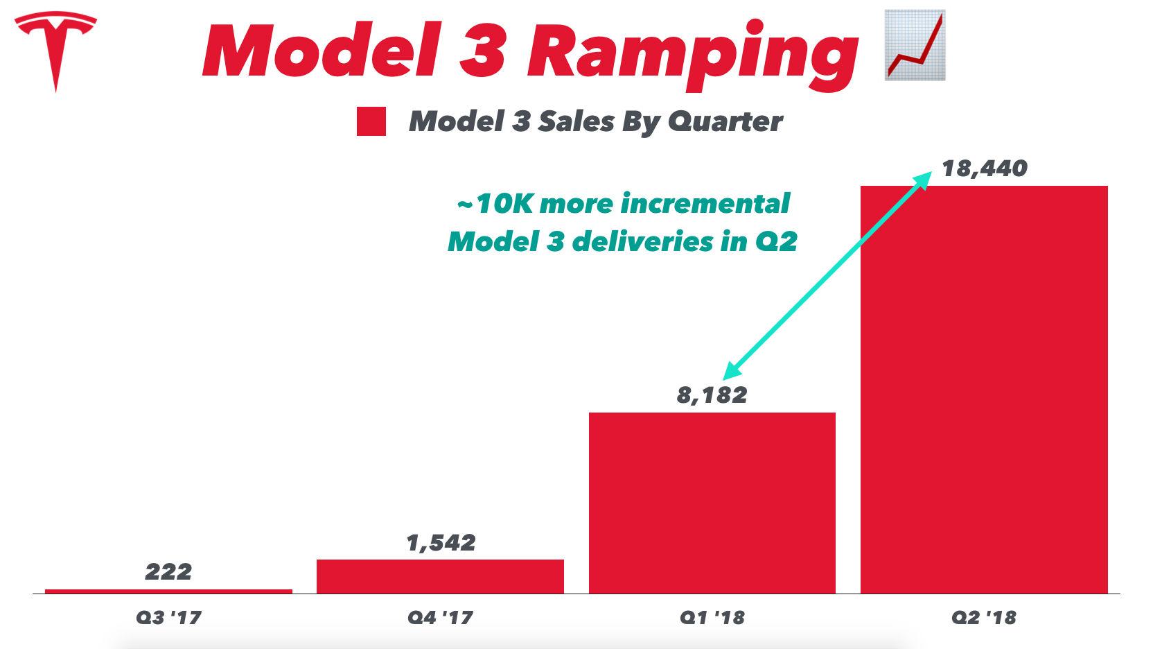 model-3-ramp-q2-2018