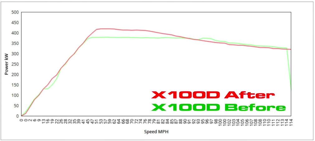 model-x-100d-uncorked