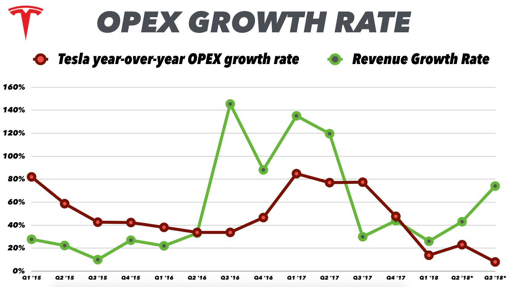 tesla-opex-revenue-growth-q3-2018-estimate