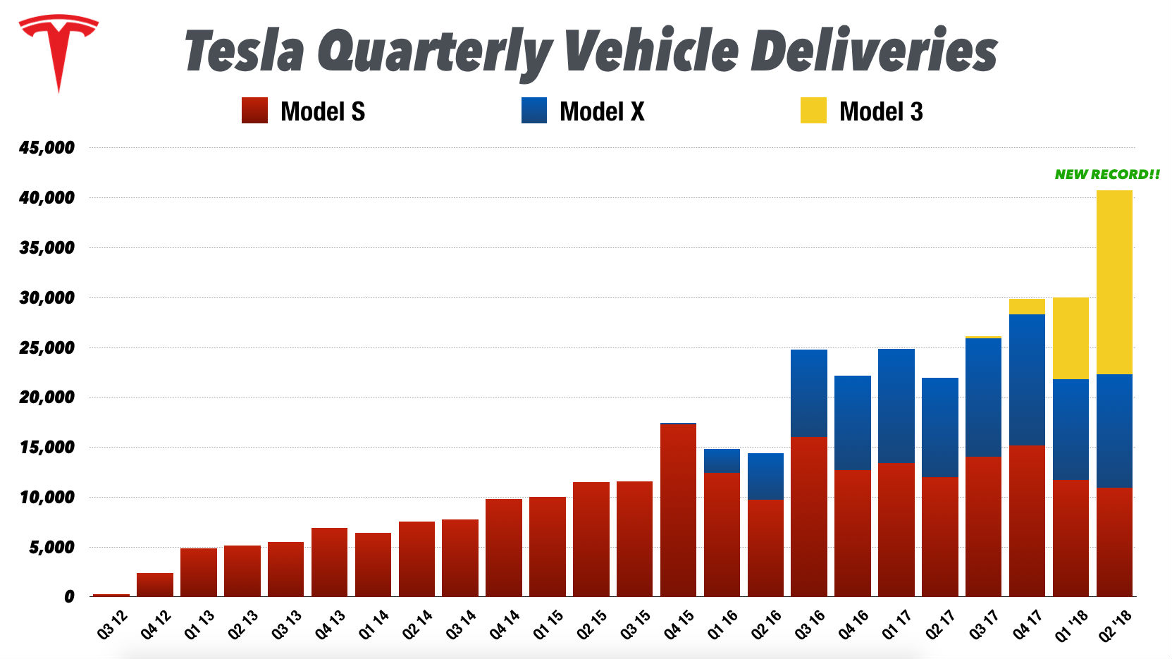 tesla-record-deliveries-q2-2018