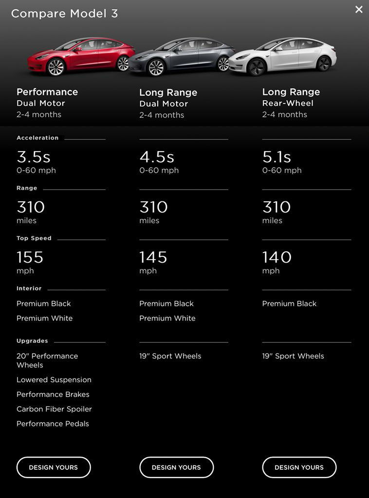 Tesla Model 3 Dual Motor joins Performance variant in ...