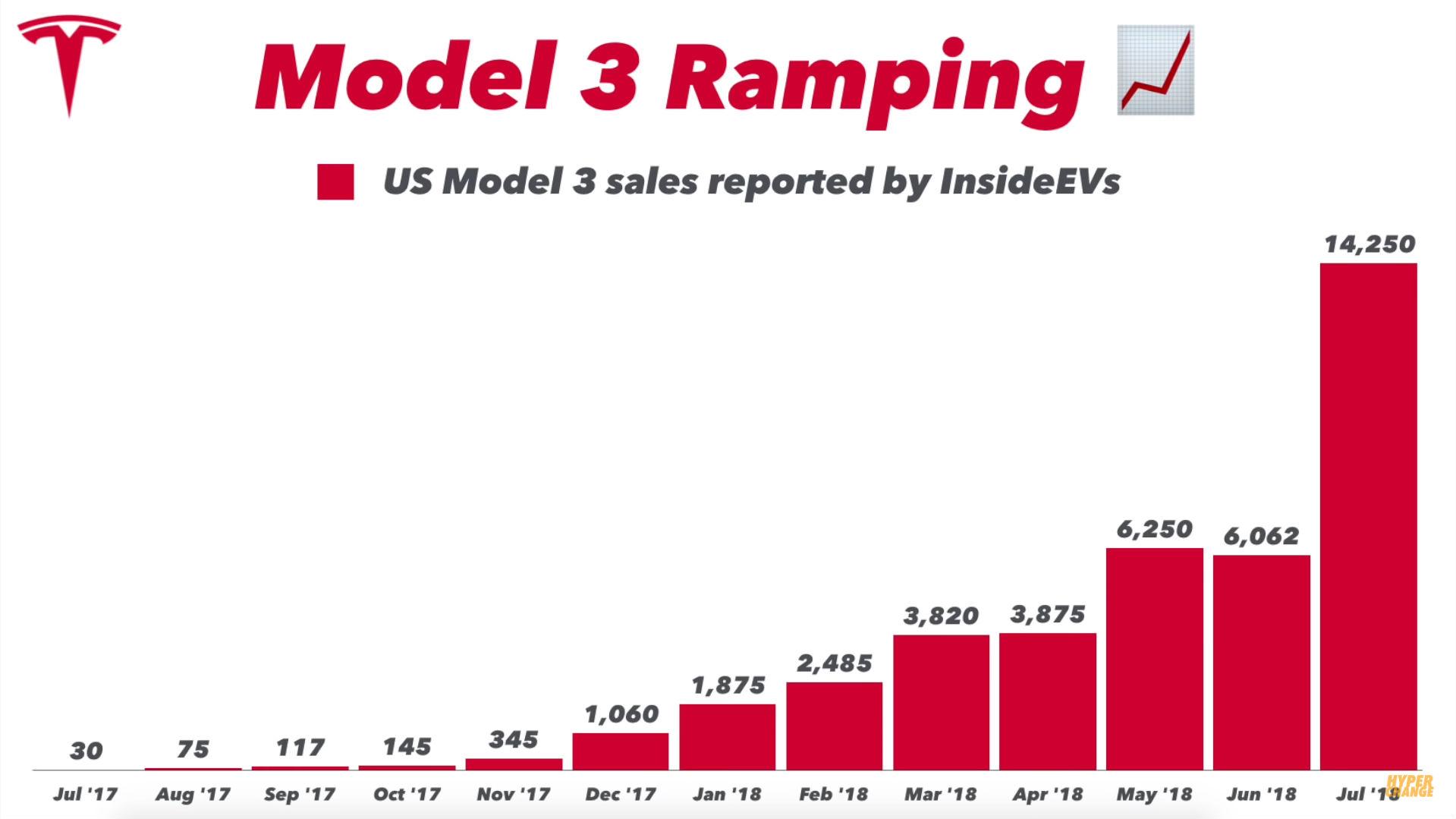model-3-estimates-july-18