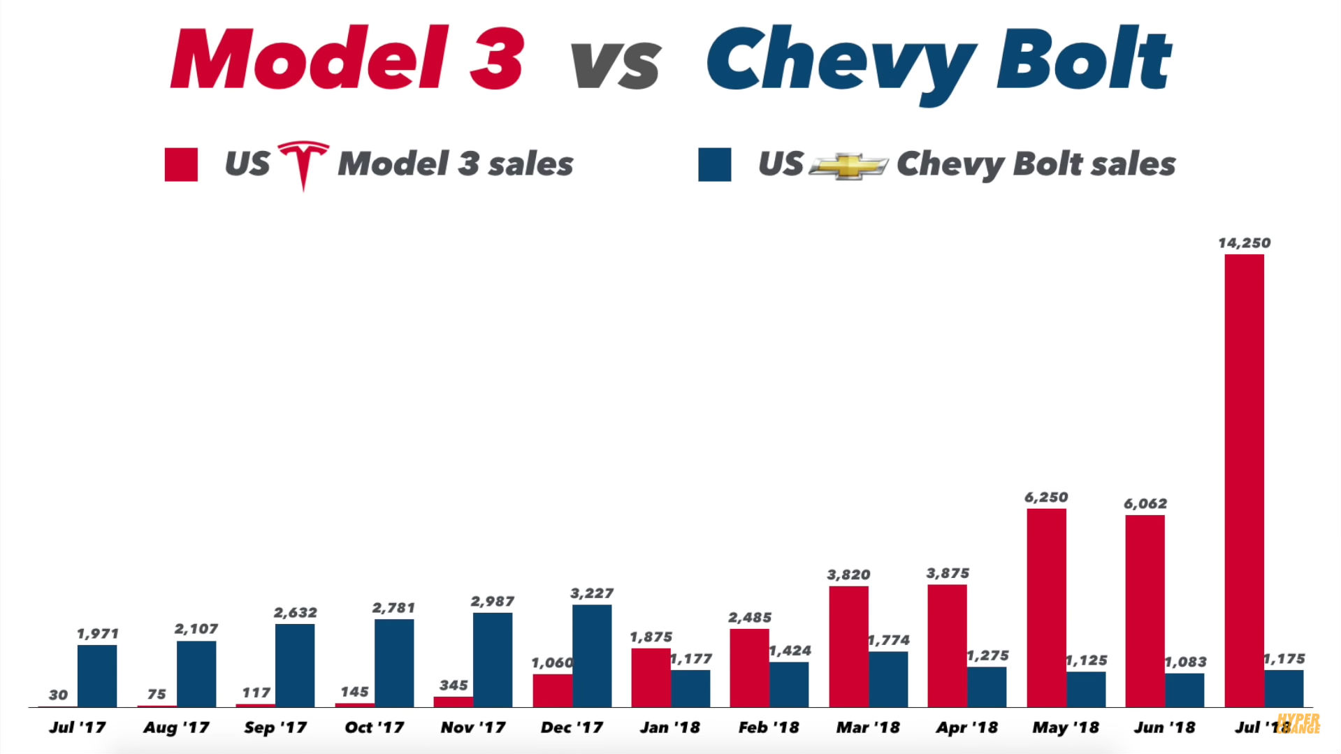 model-3-vs-chevy-bolt-july-18