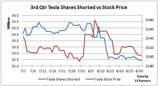 Tesla (TSLA) loses place as US' most shorted stock amid continued