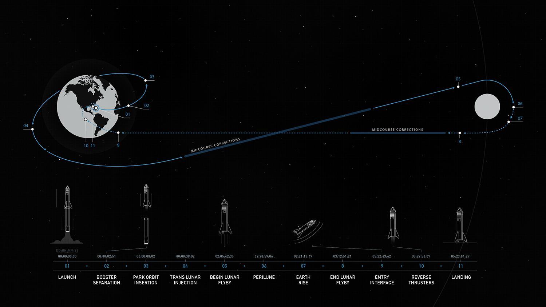 BFR 2023 circumlunar trajectory (SpaceX)