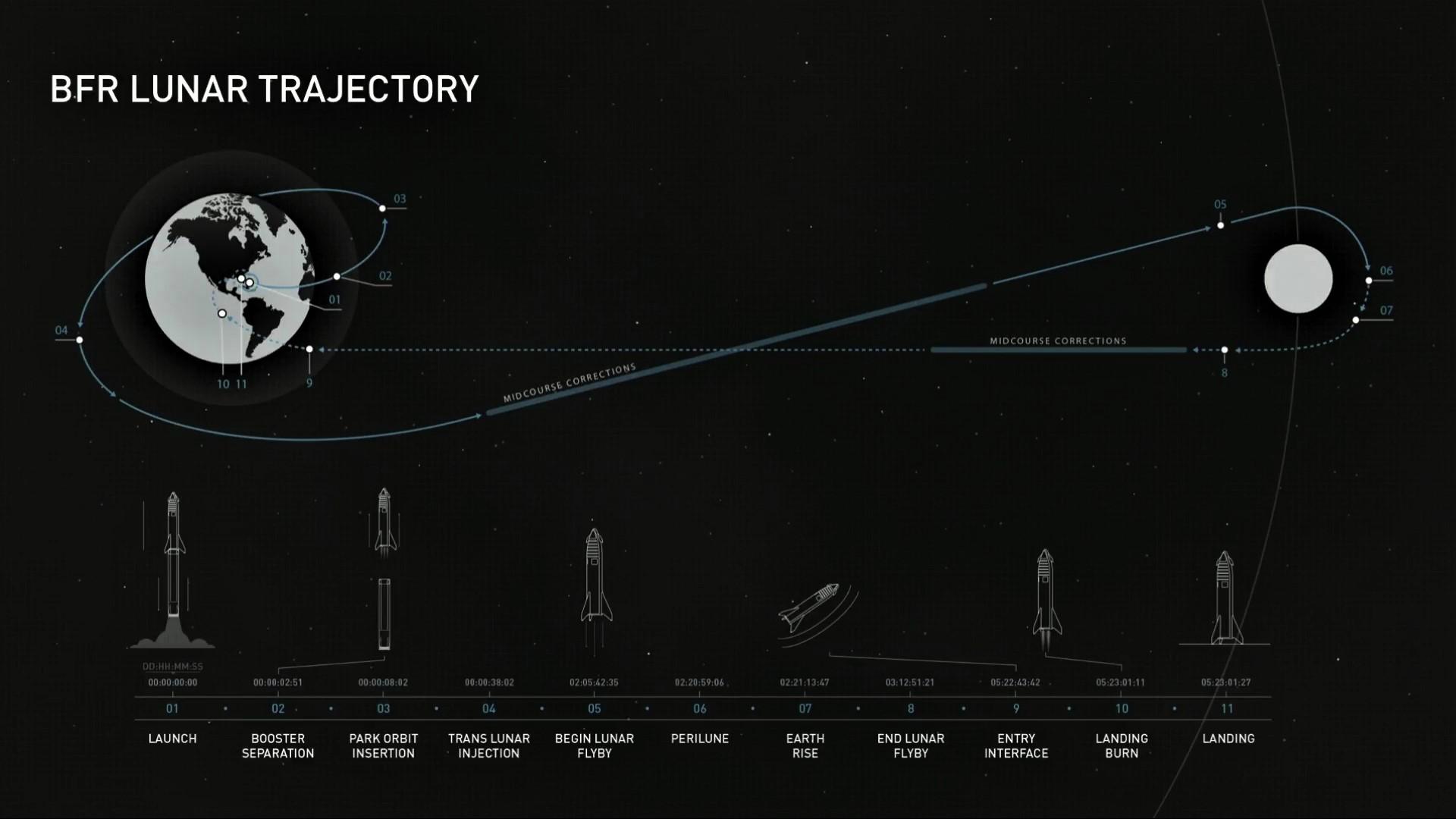 BFR circumlunar trajectory (SpaceX)