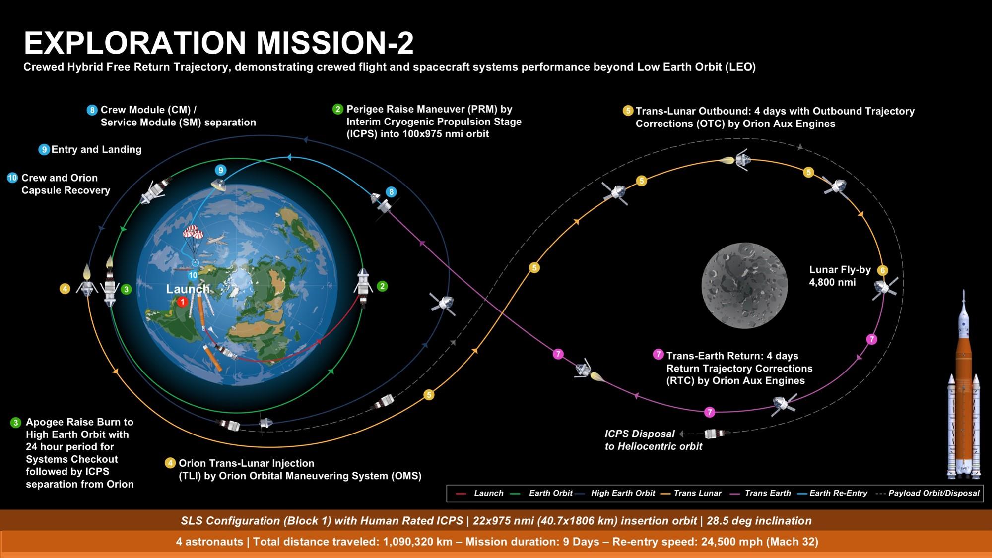 EM-2 mission overview 2018 (NASA)