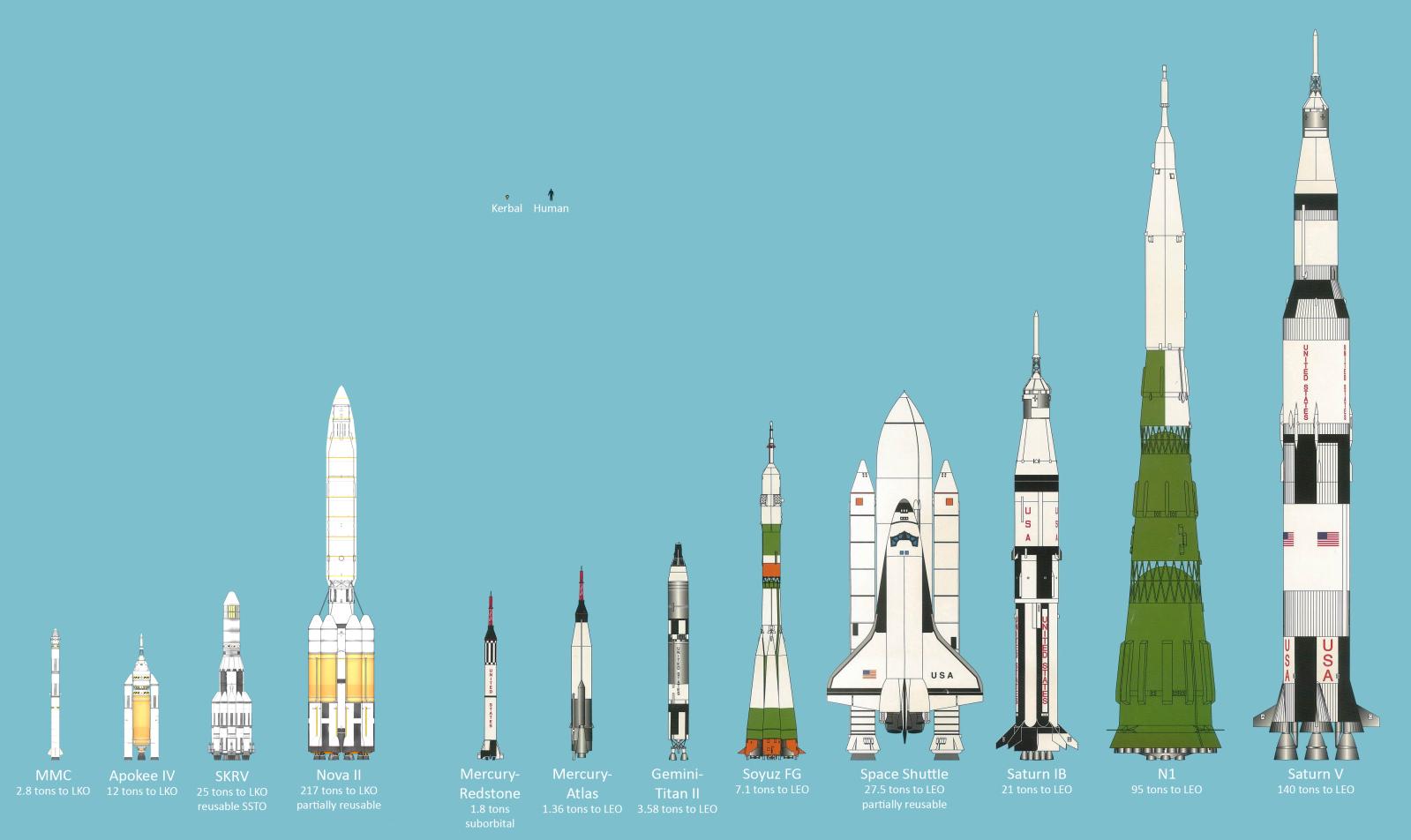 Redstone vs Saturn V (Peter Alway)