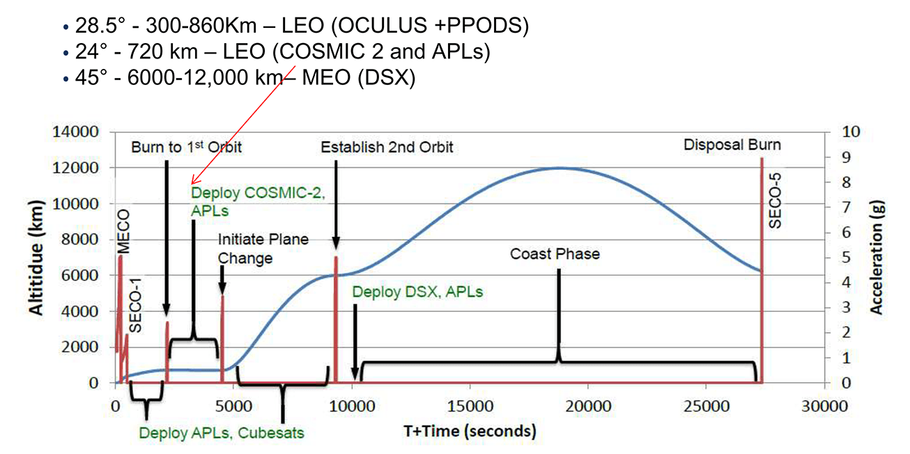 STP-2 flight profile orbits