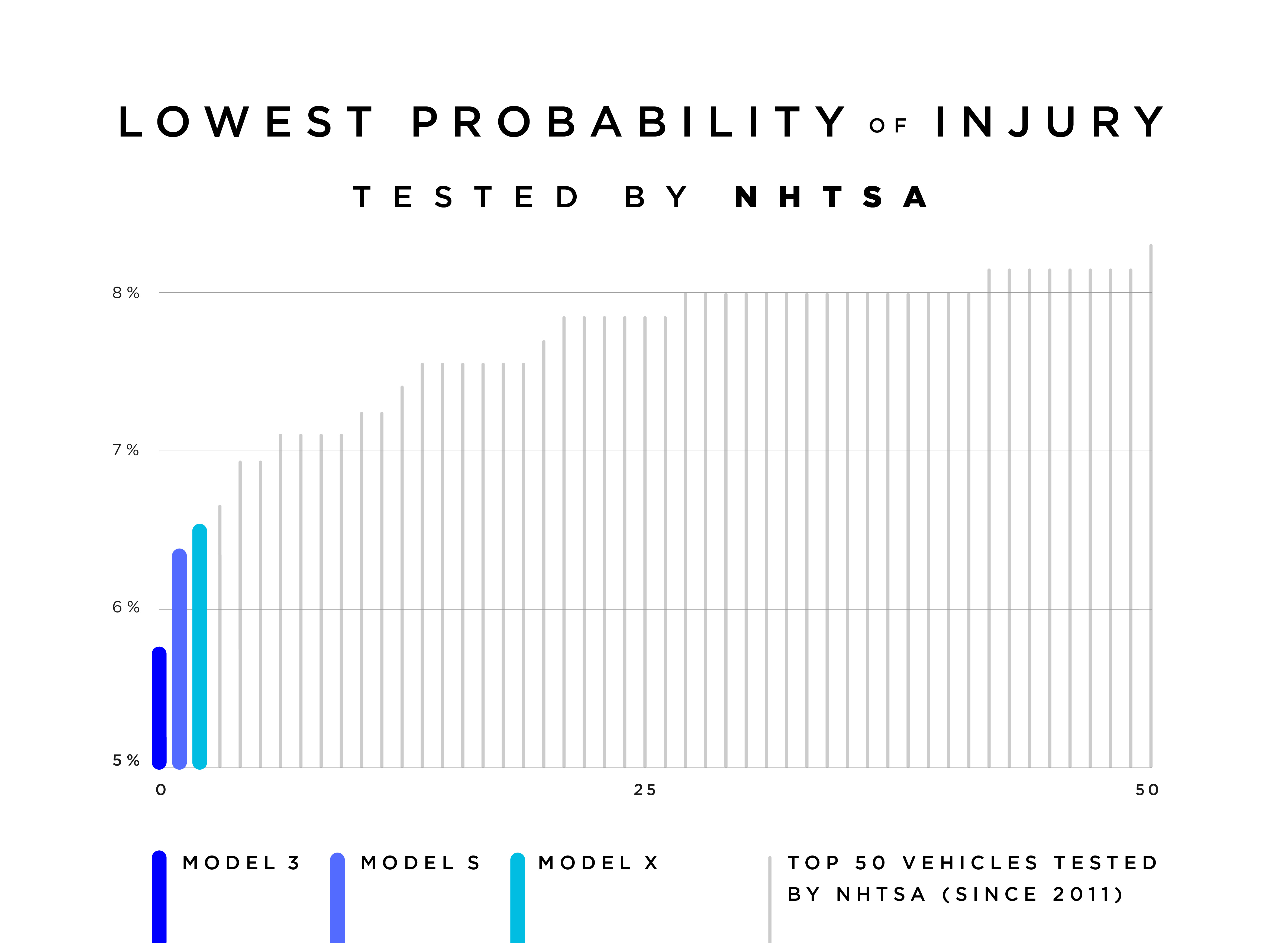 Tesla Model 3 Dubbed As The Nhtsas Car With Lowest Probability Of 2002 Mini Cooper Further Cortina Mk1 Wiring Diagram Well S And X Tops Rankings Nhtsa Among Vehicles Low Injuries Credit