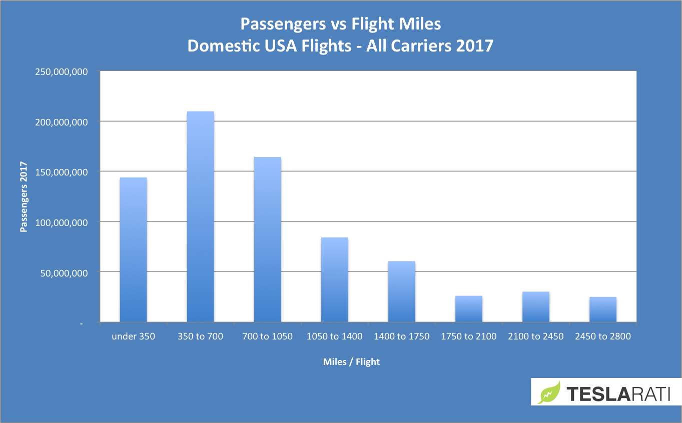 Domestic all carriers
