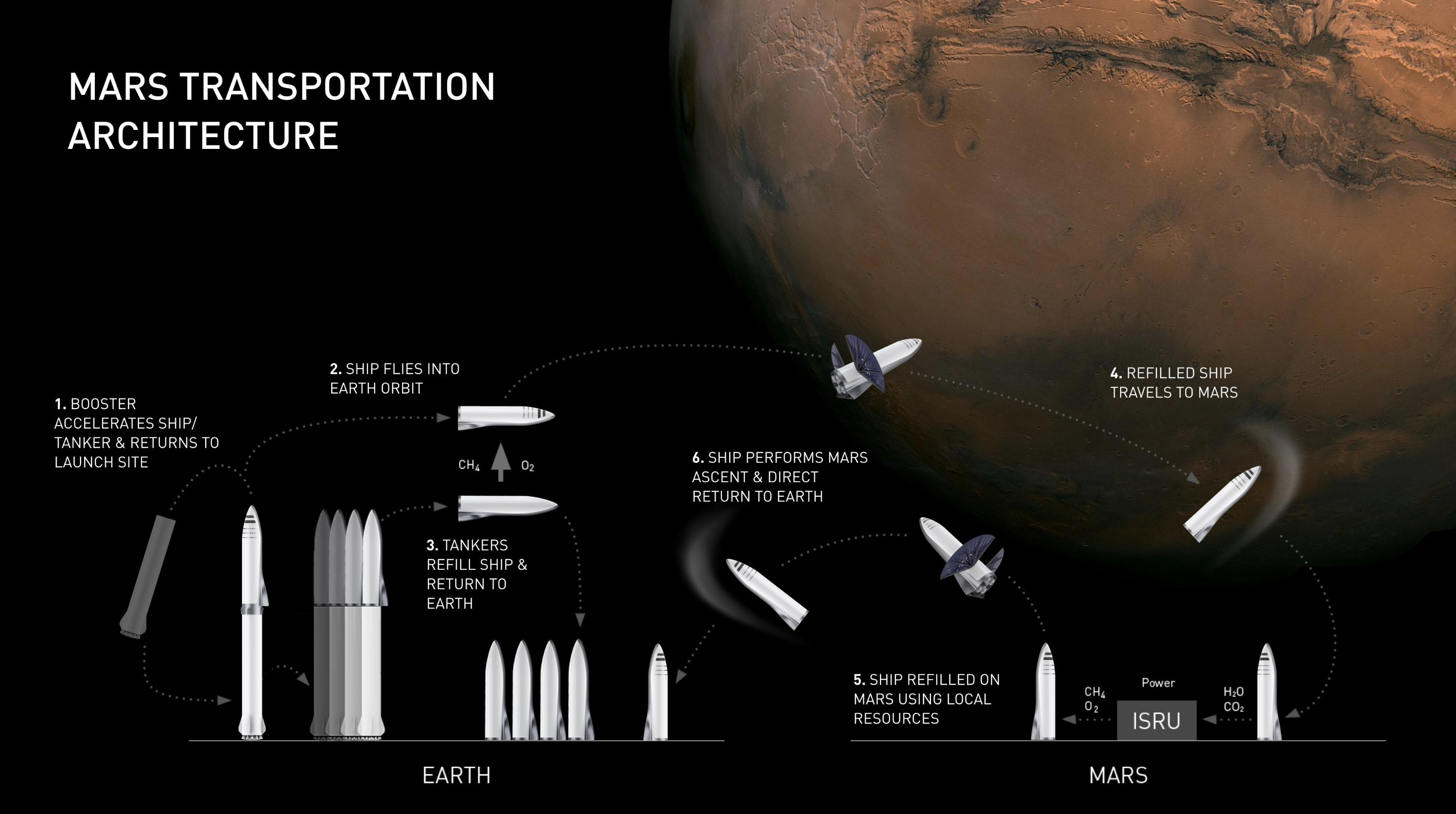 Mars transport schematic(c)