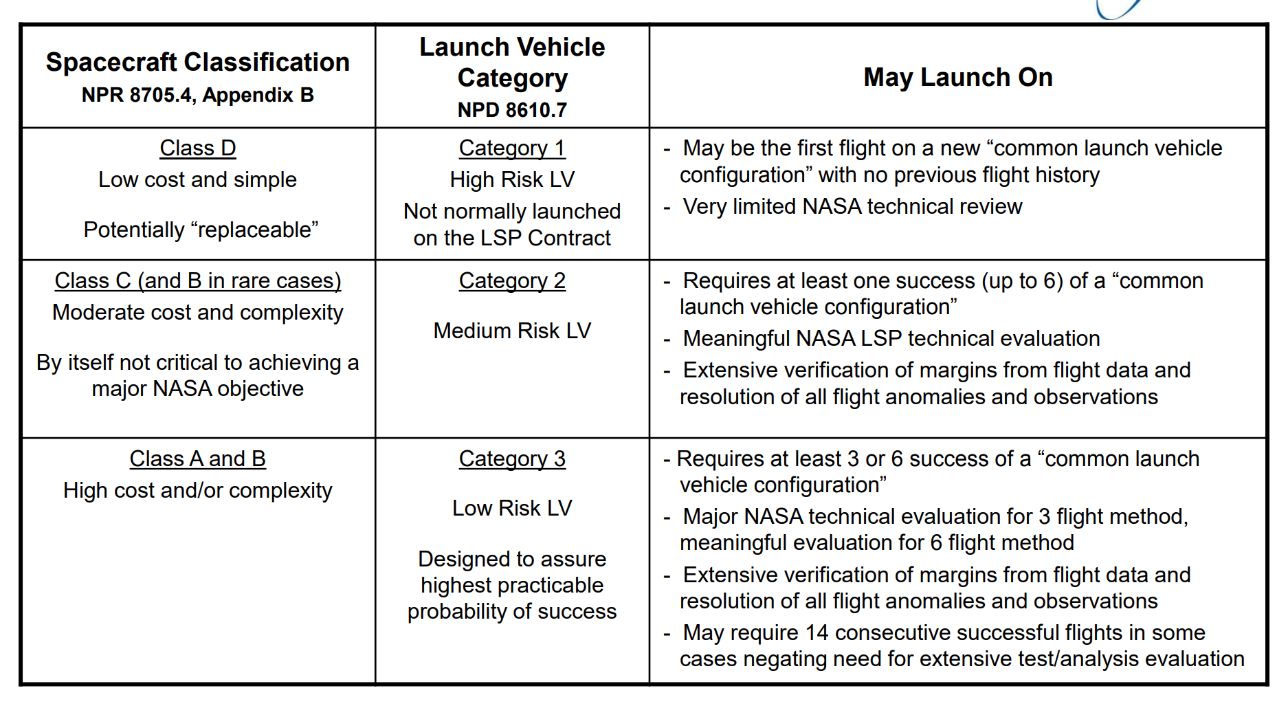 NASA LSP launch vehicle categories