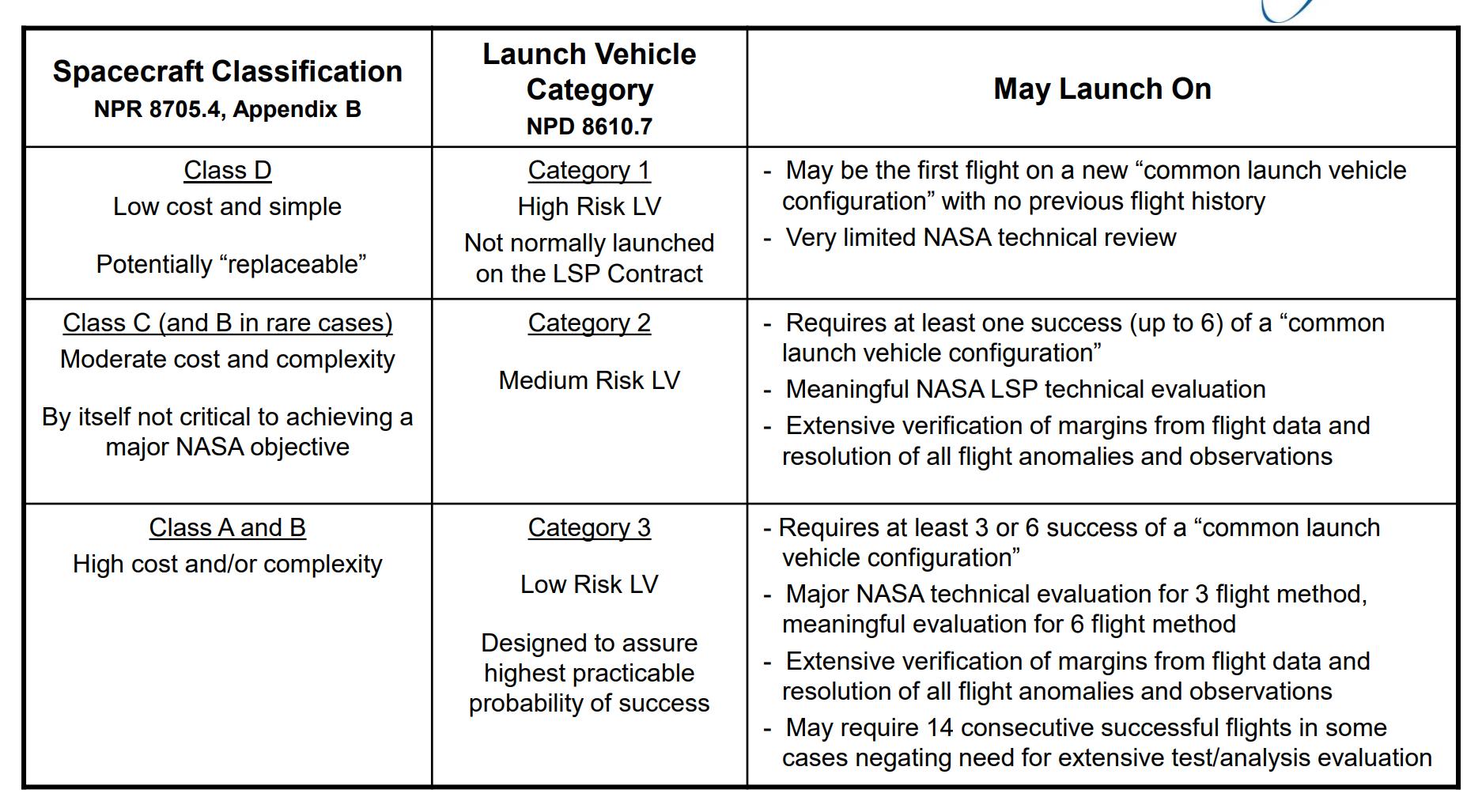 NASA LSP launch vehicle categories