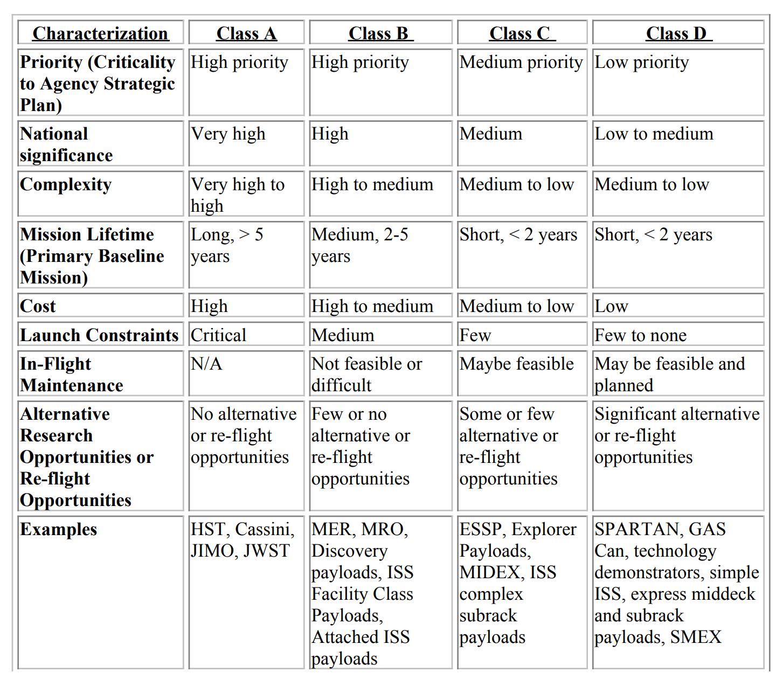 NASA spacecraft classification