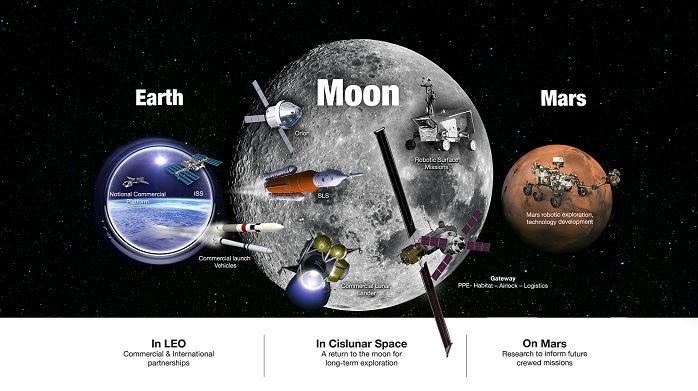 Nasa – Moon Mars Poster