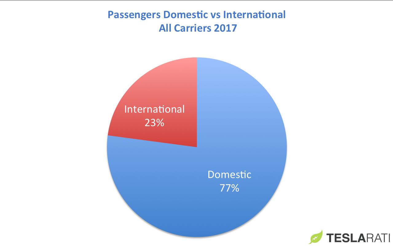 Passengers All