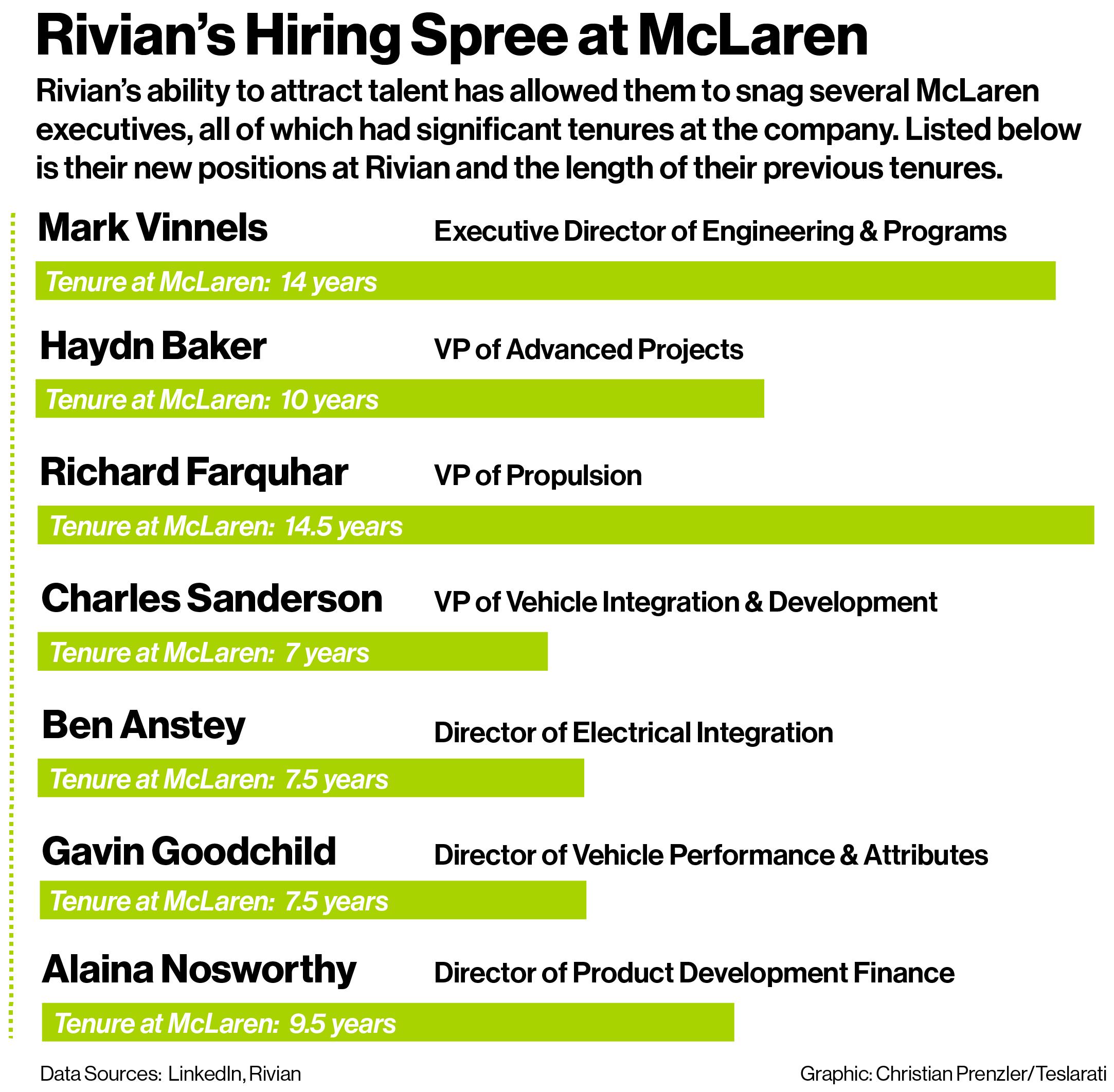 Rivian's Hiring Spree Teslarati Graphic@2x