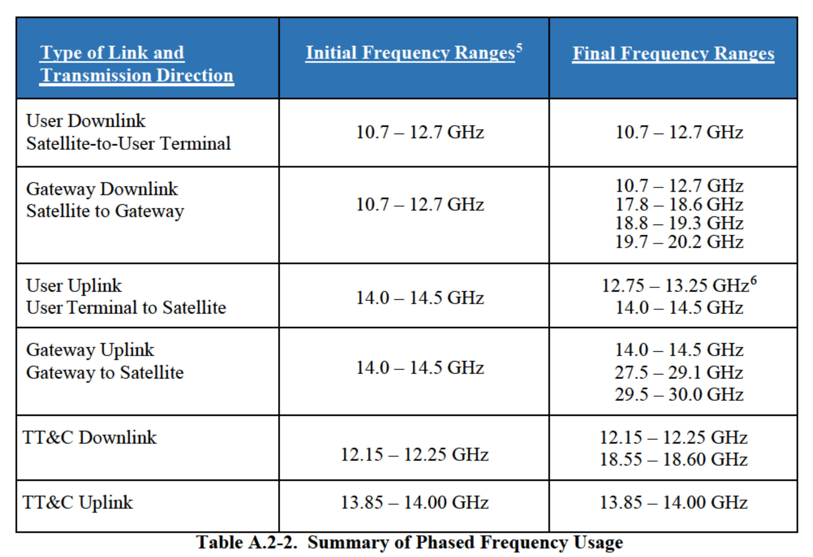 frequency usage initial and final
