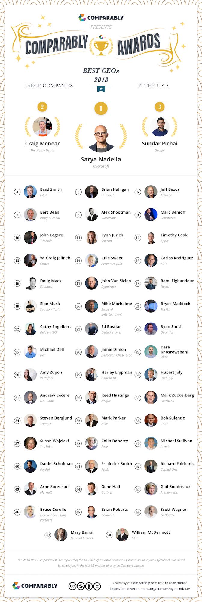 Best-CEOs-18