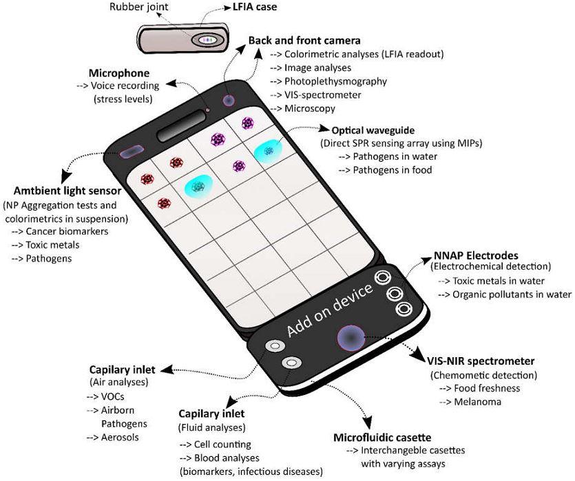 biosensor-tricorder
