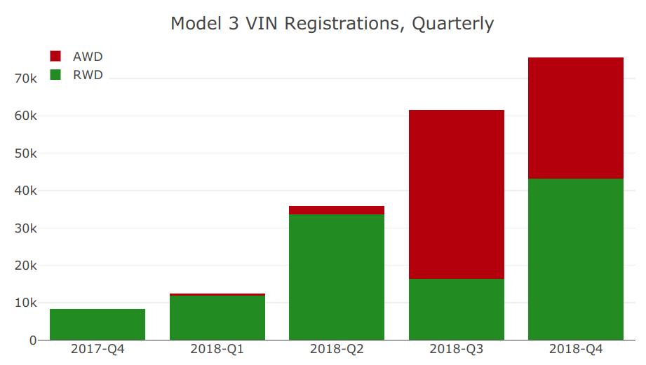 model-3-vins-q4-2018