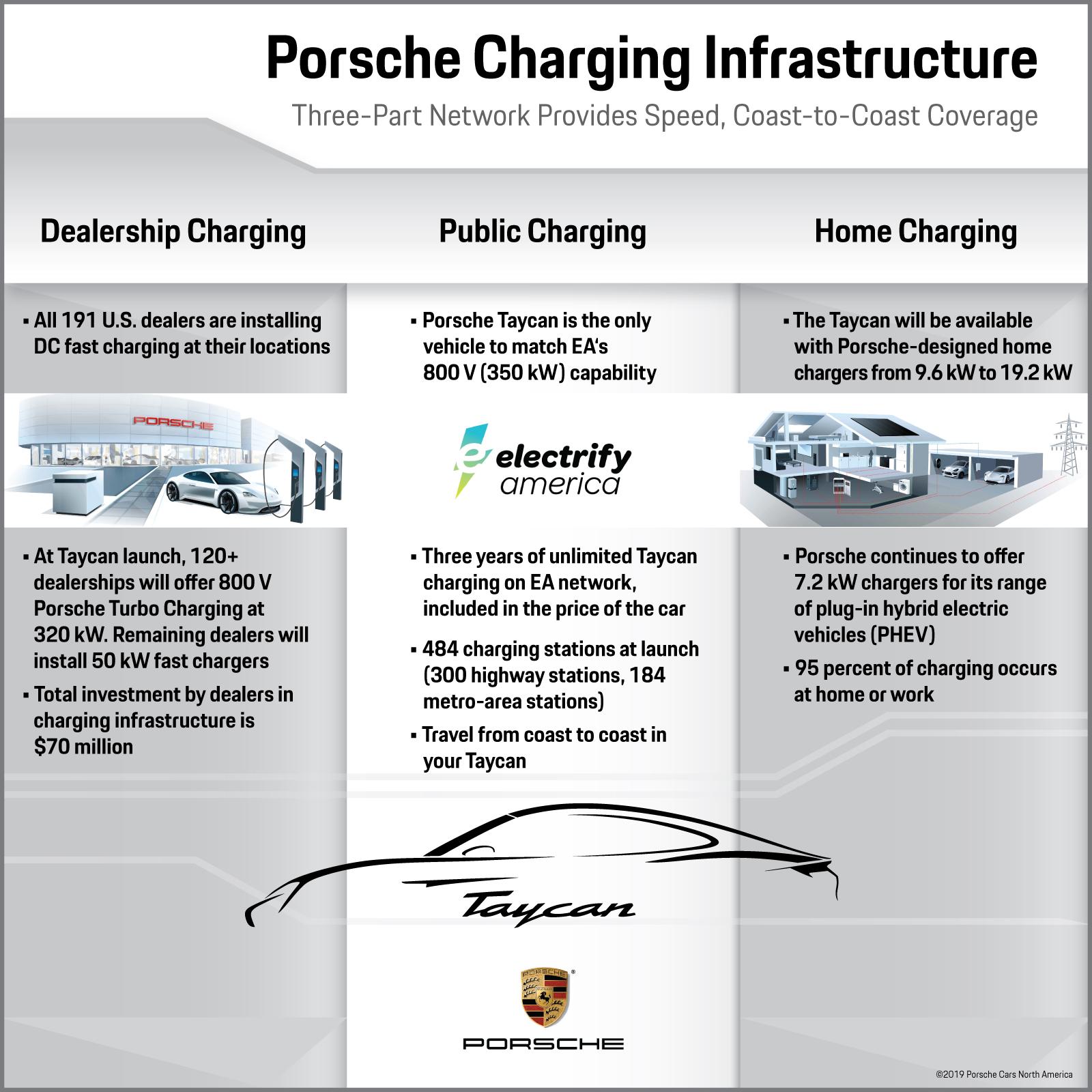 Porsche charging infographic