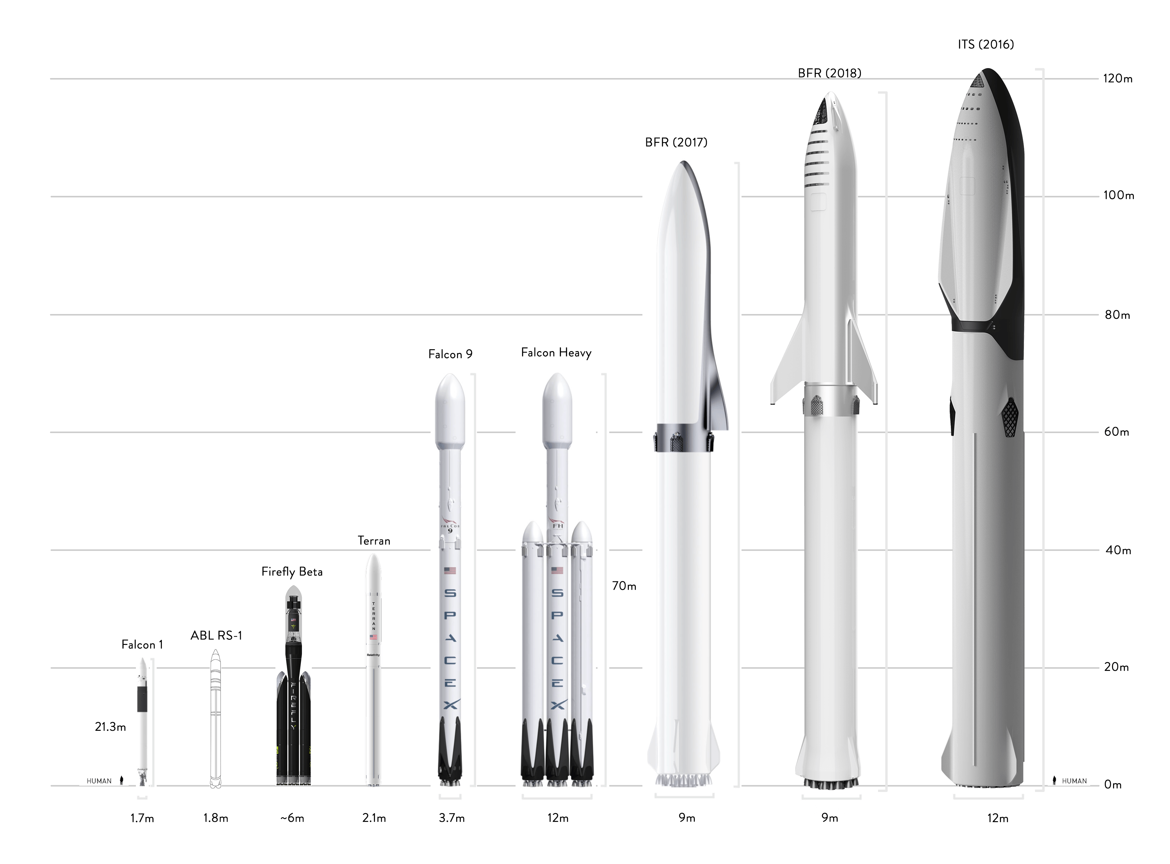 F1 RS1 Beta Terran F9 FH BFR to scale Feb 2019 (Teslarati)