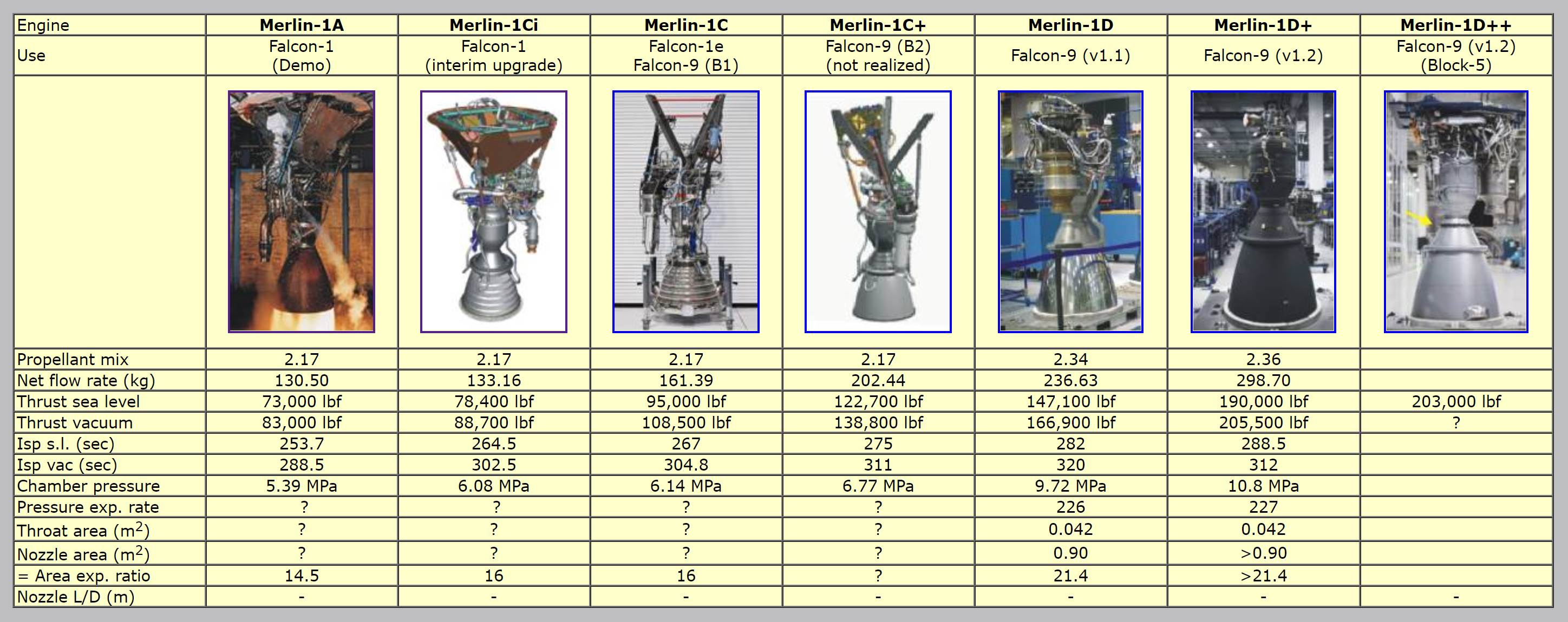 Merlin engine history (B14643) 1