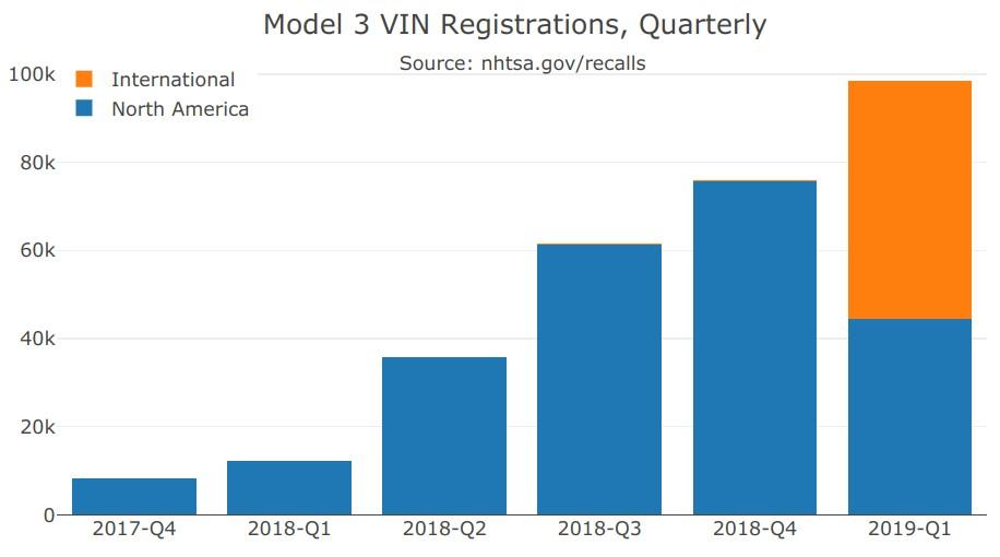 model-3-vins-q1-2019