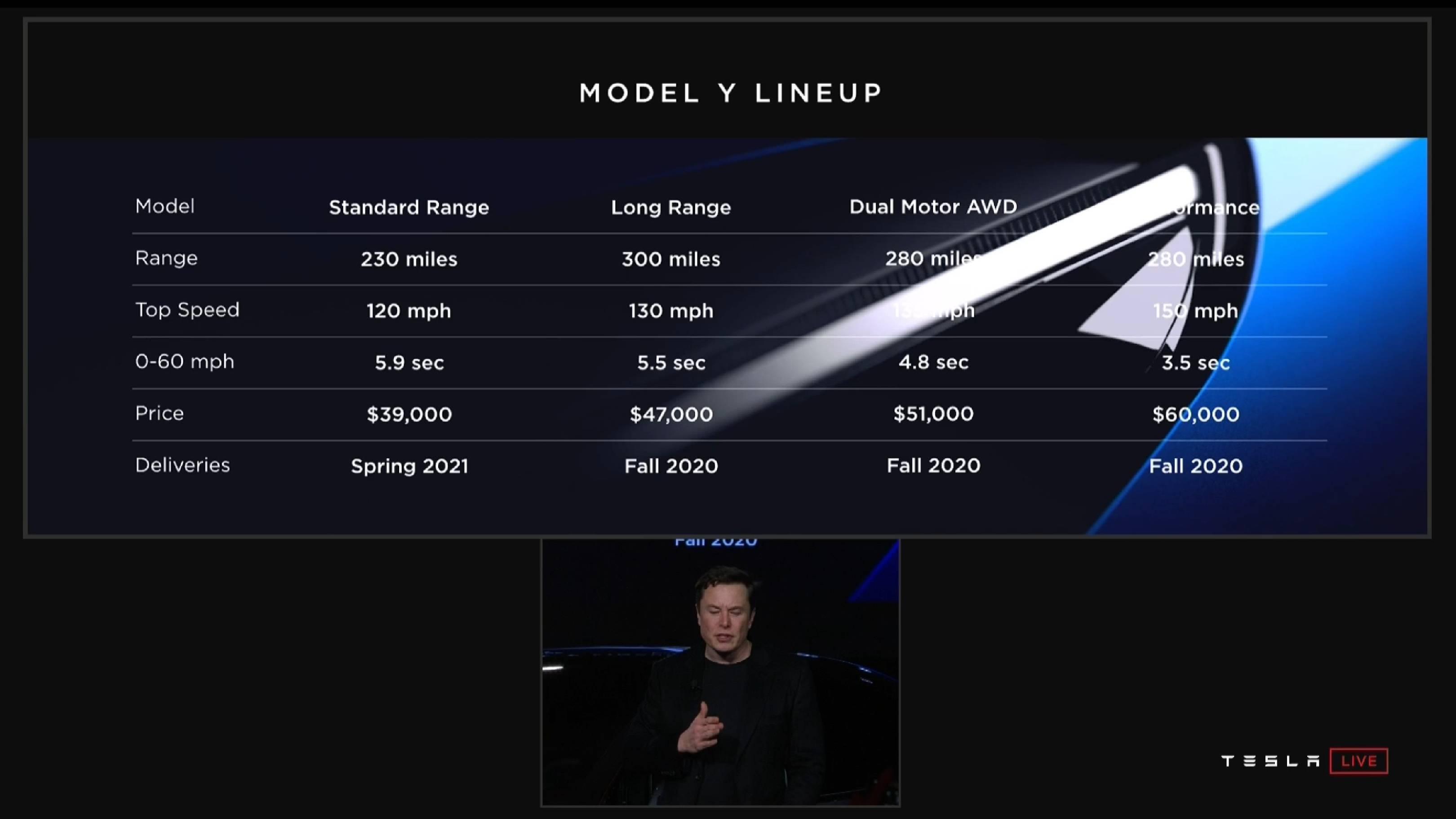 Model Y lineup (Tesla)