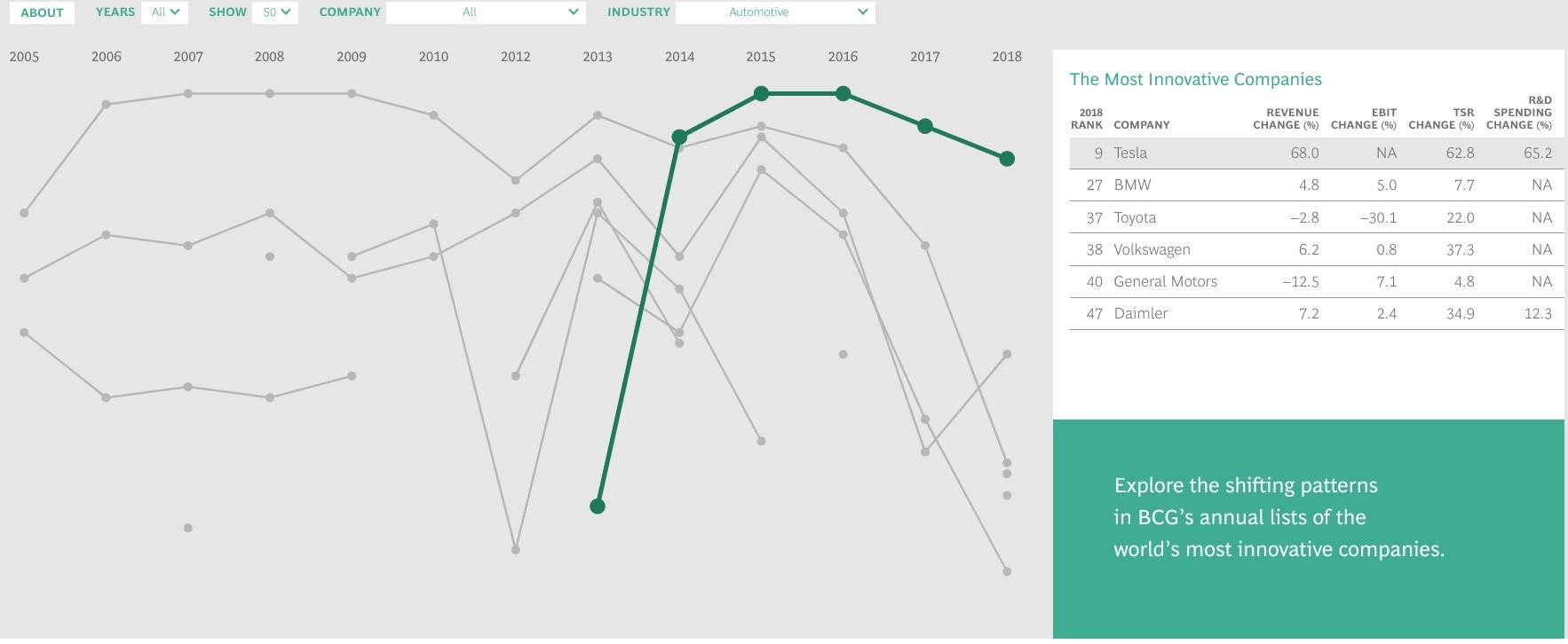 tesla-innovation-comparative-chart