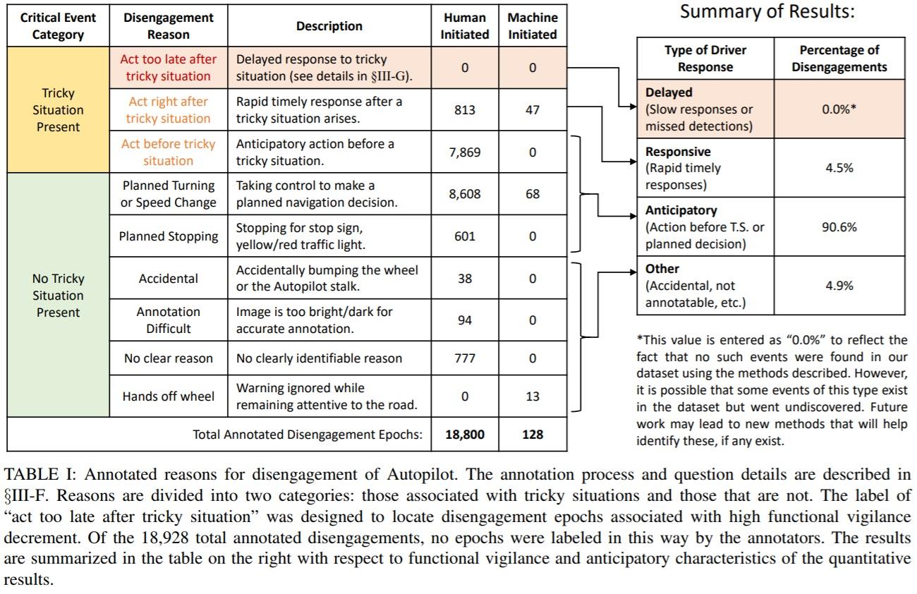 MIT-Study-results_Autopilot