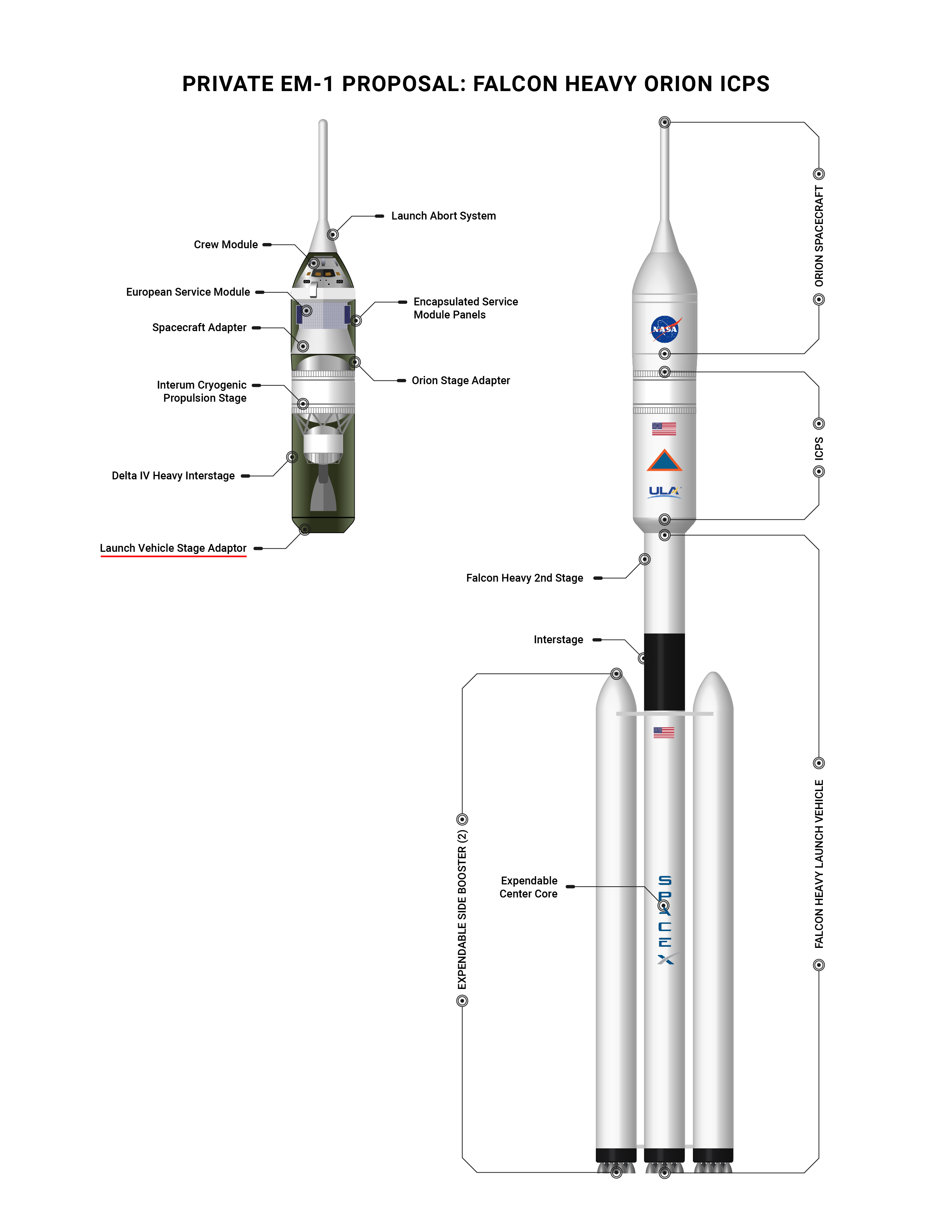Private EM-1 Prposoal Falcon Heavy Orion ICPS (Reddit user DoYouWonda) 1