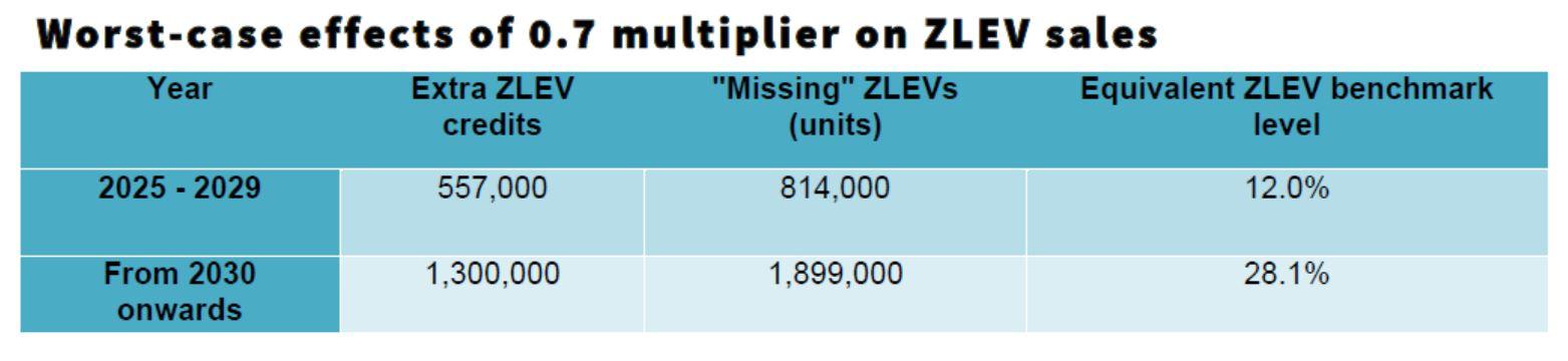 good-bad-ZEV_chart_2