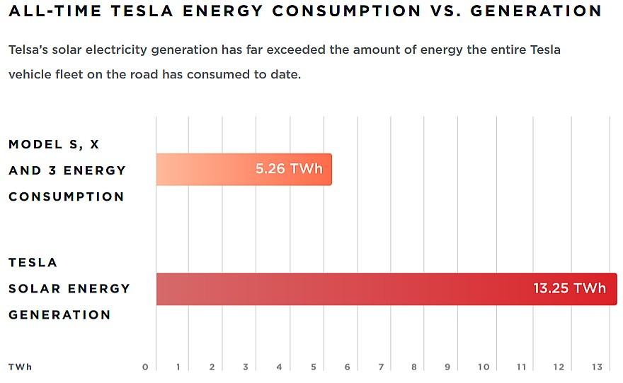 tesla-consumption-vs-generation-1