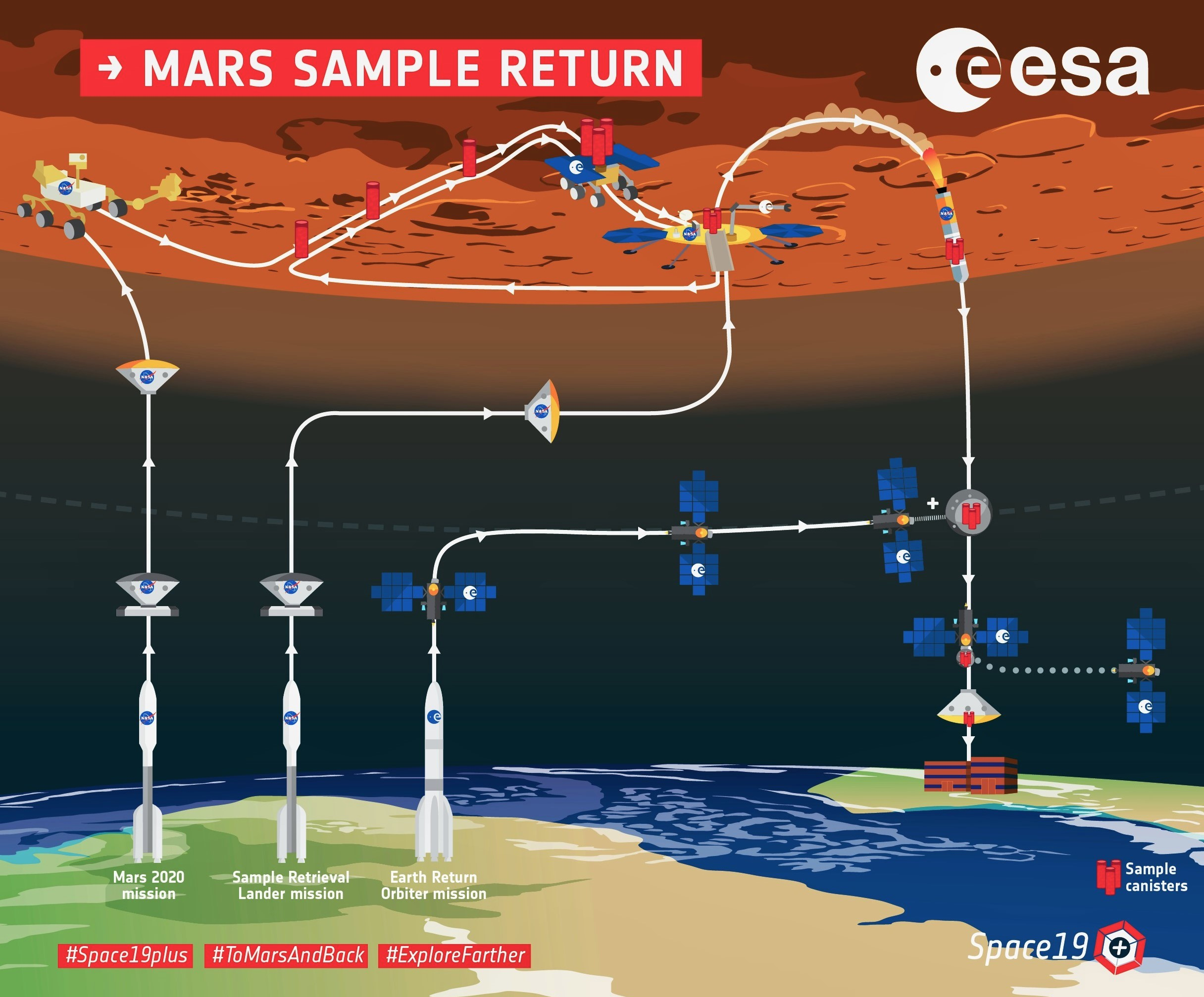 Mars sample return orbiter (ESA) infographic 1