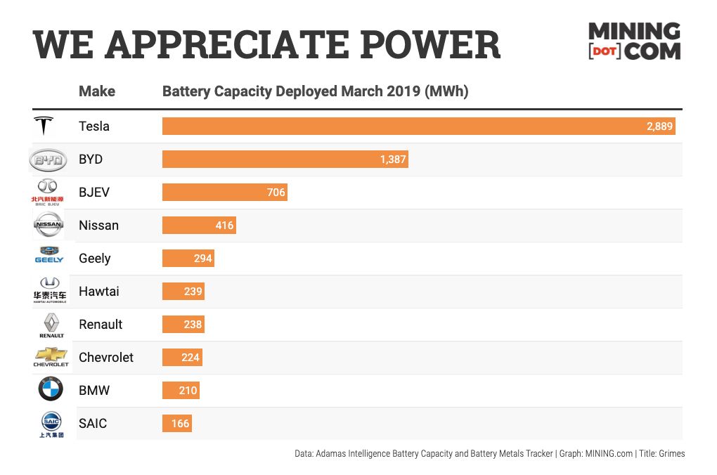 Tesla's battery deployment tops carmakers, including state-backed rival in China
