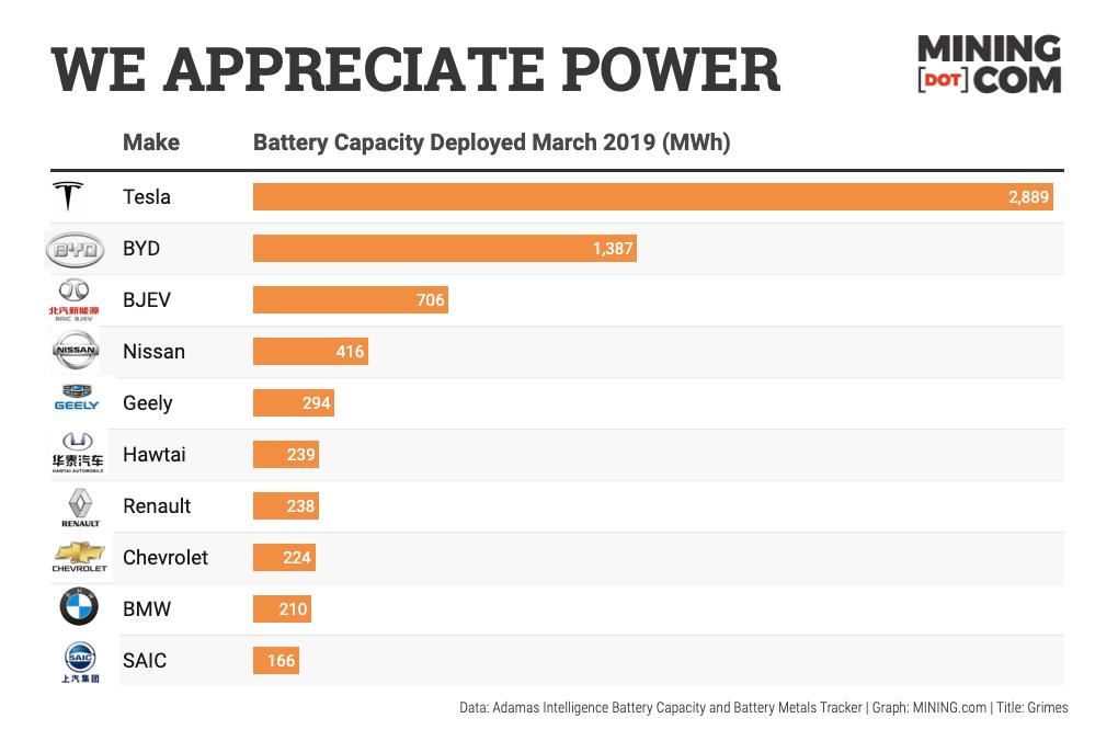Tesla-vs-competition-battery-deployment