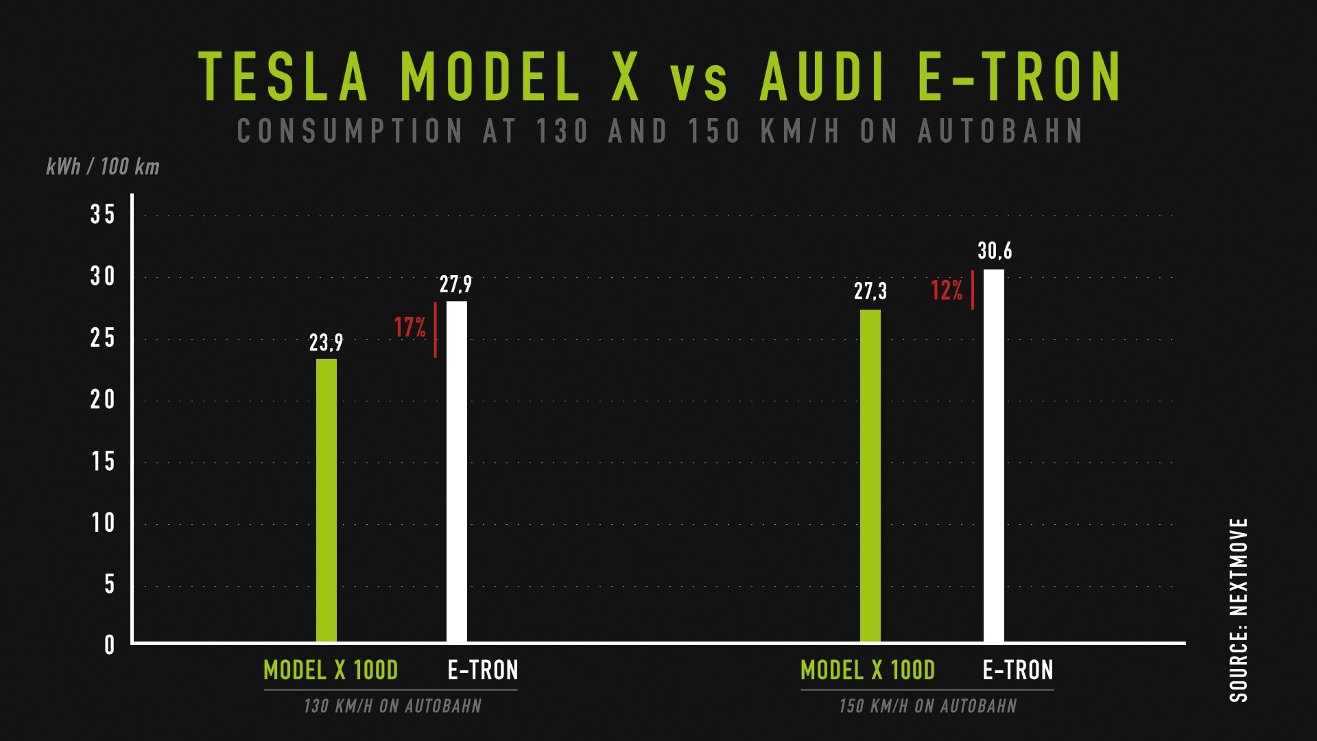 nextmove-Autobahn-test-Model-X-vs-Audi-etron-at-130-vs-150-kph