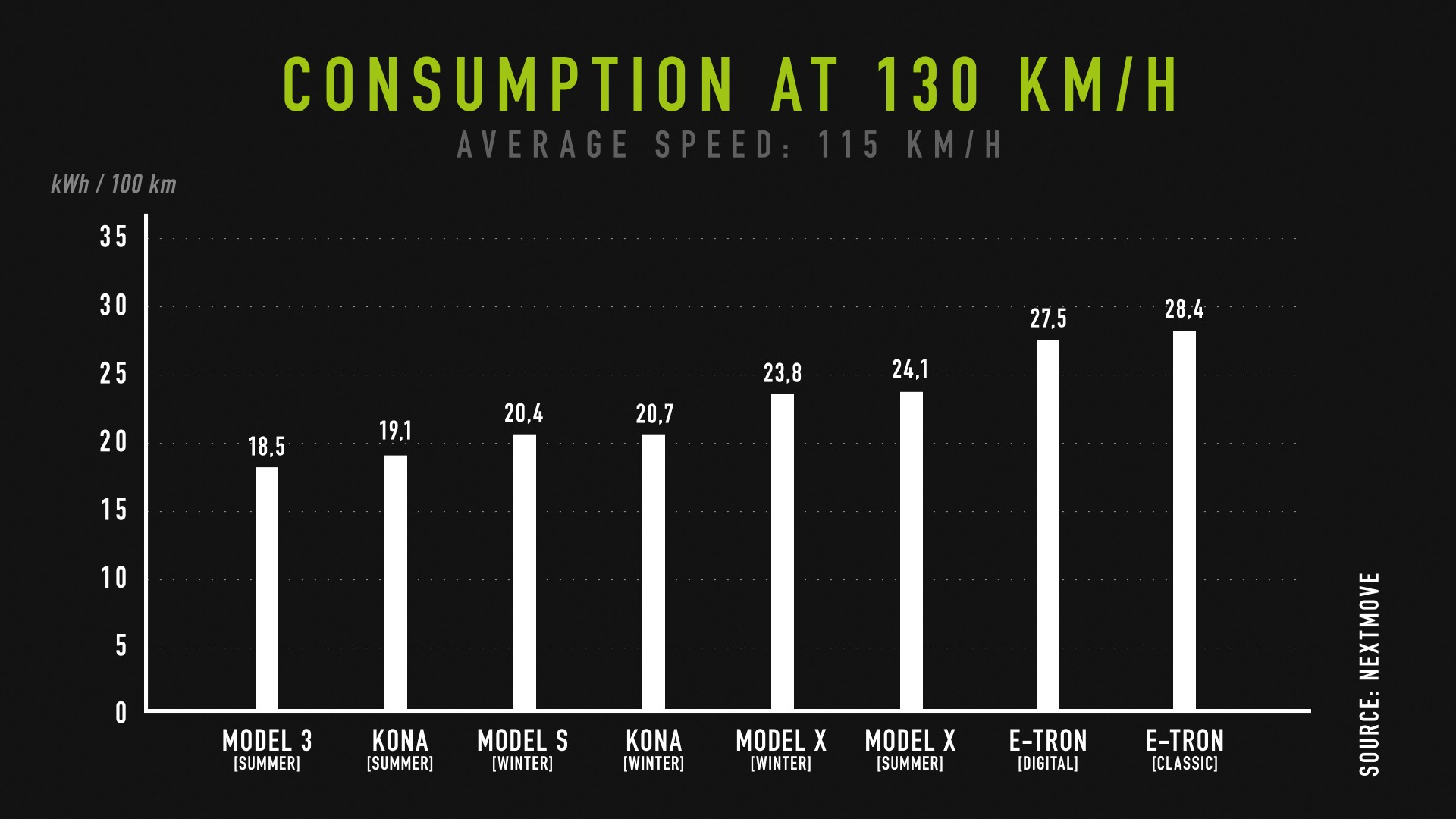 nextmove-Verbrauchstest-consumption-at-130-kph