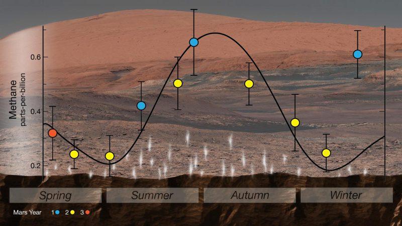 Curiosity-Mars-methane-Cycle_NASA