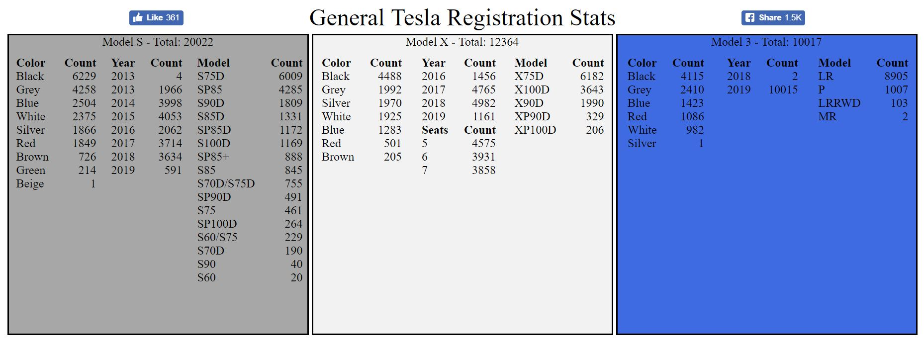 Tesla Model S hits milestone in Norway with 20k total registrations