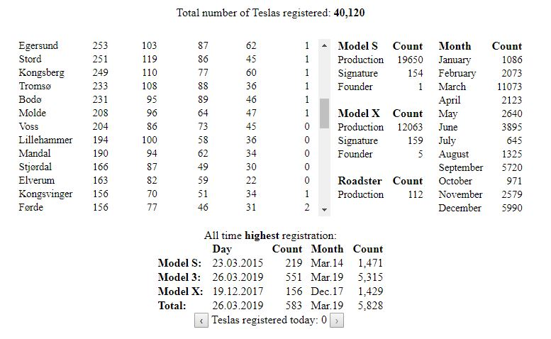Tesla-sales-Norway_40k_Teslastats