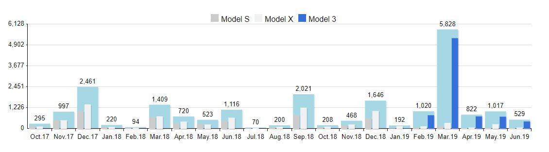 Tesla-sales-graph_Norway_Teslastats