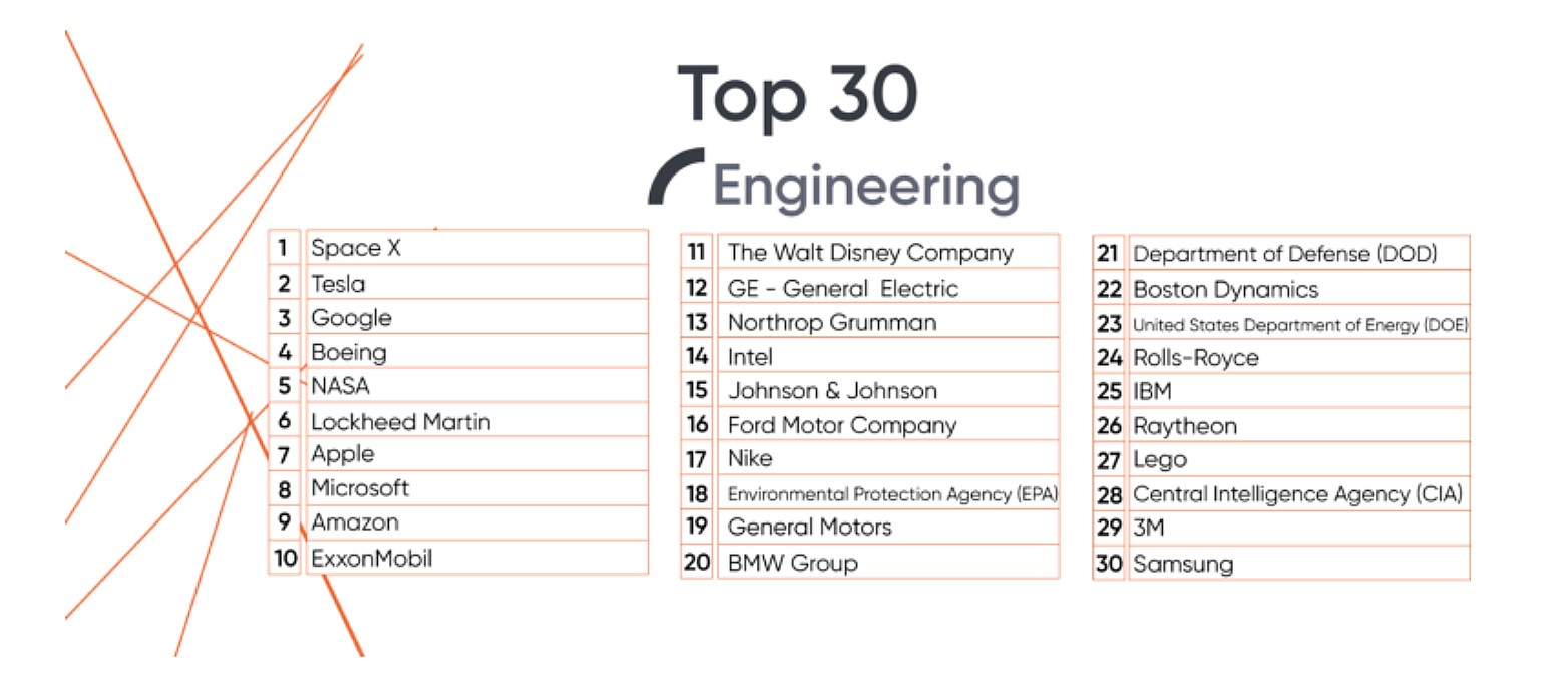 universum-rankings-2019