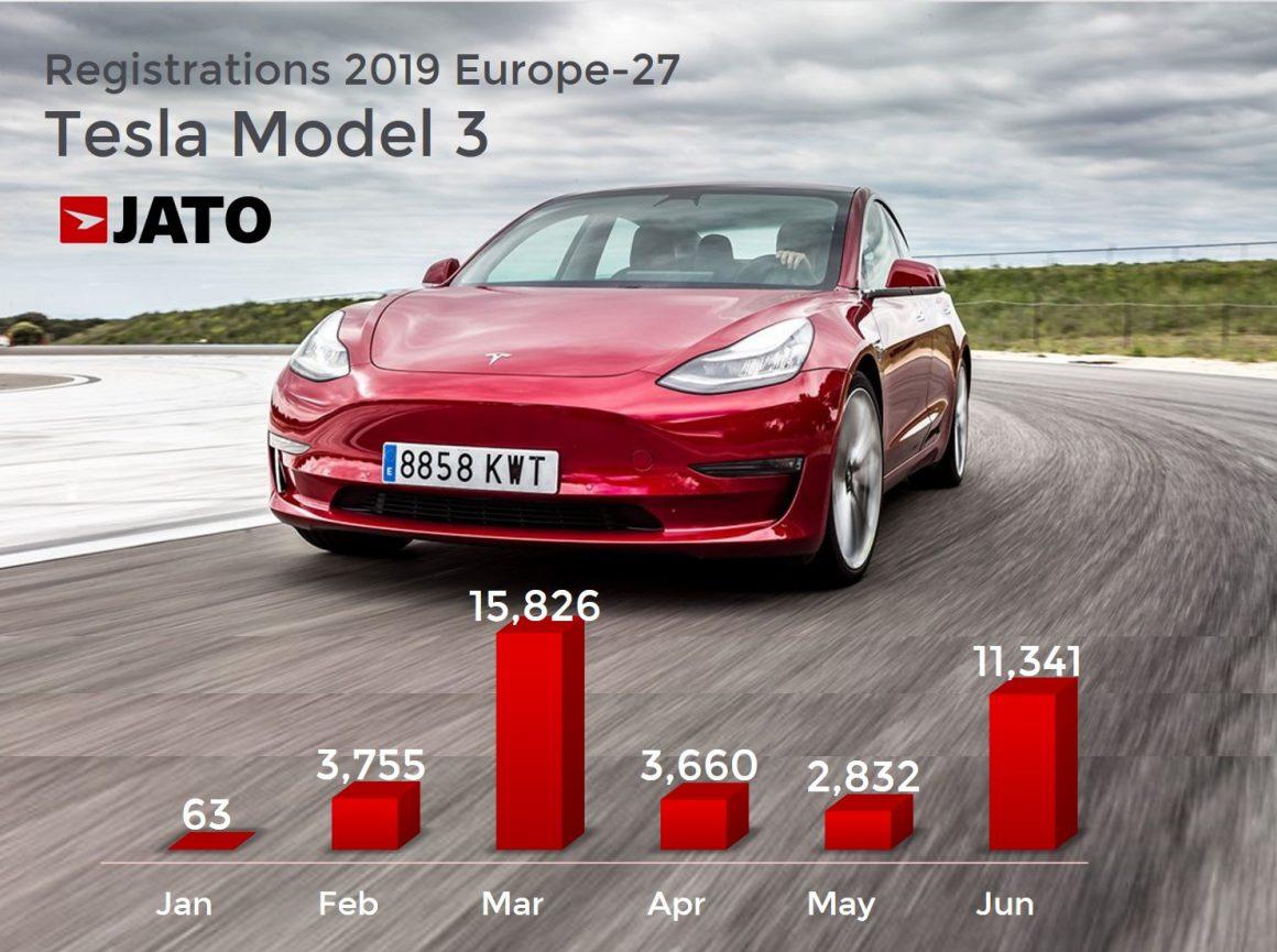 JATO-hi-2019-model-3-sales12-1160×865