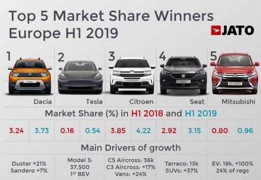 Tesla triples European sales in first half of 2019 as