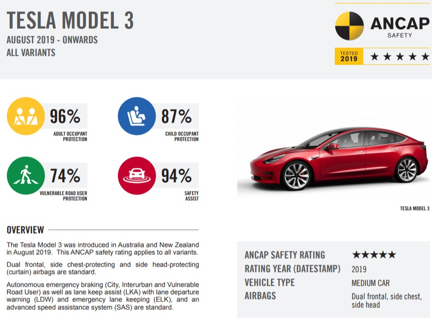 model-3-ancap-safety-rating